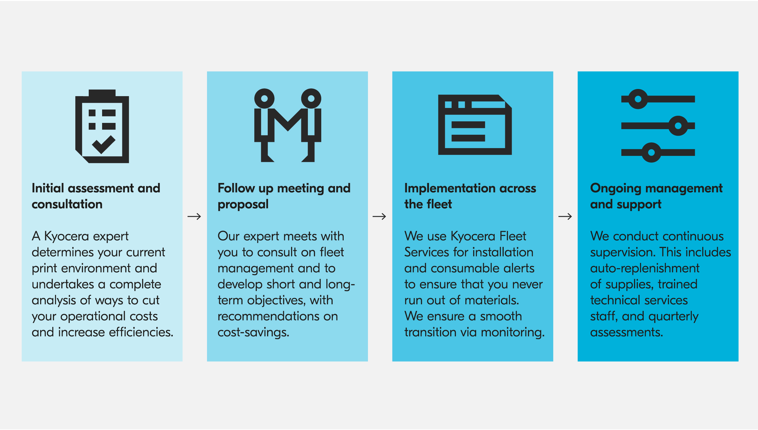 The four steps of Managed Print Services